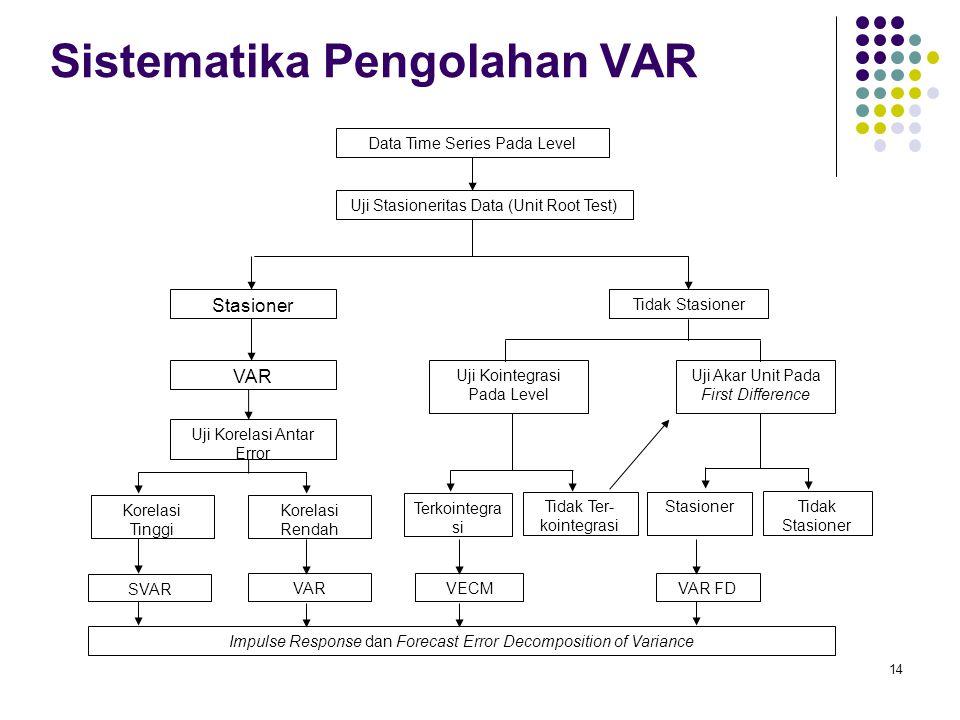 Sistematika Pengolahan VAR