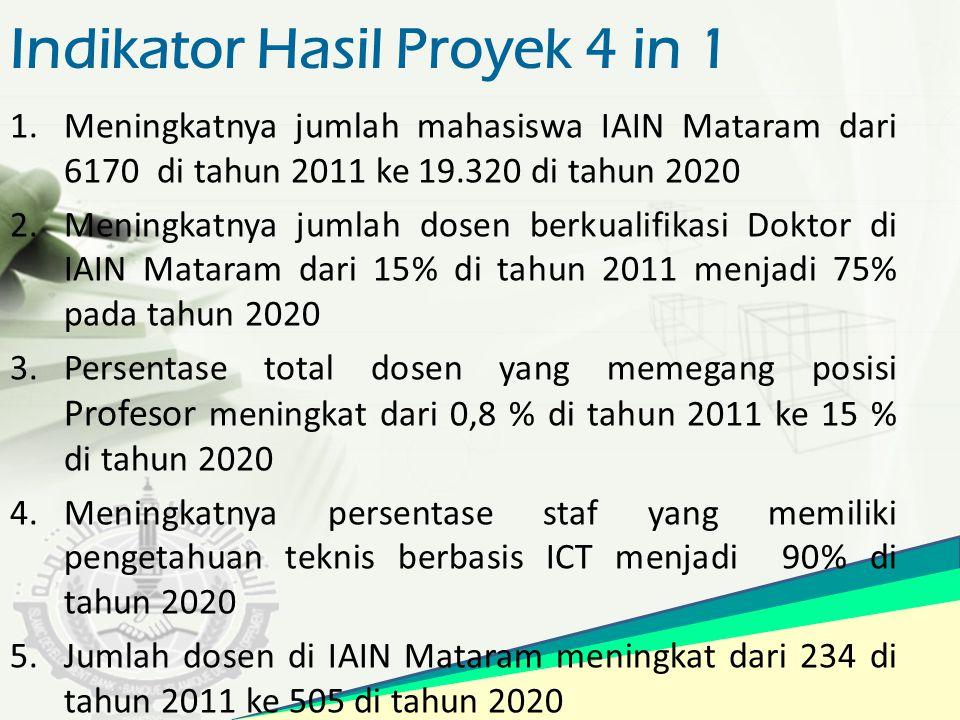 Indikator Hasil Proyek 4 in 1