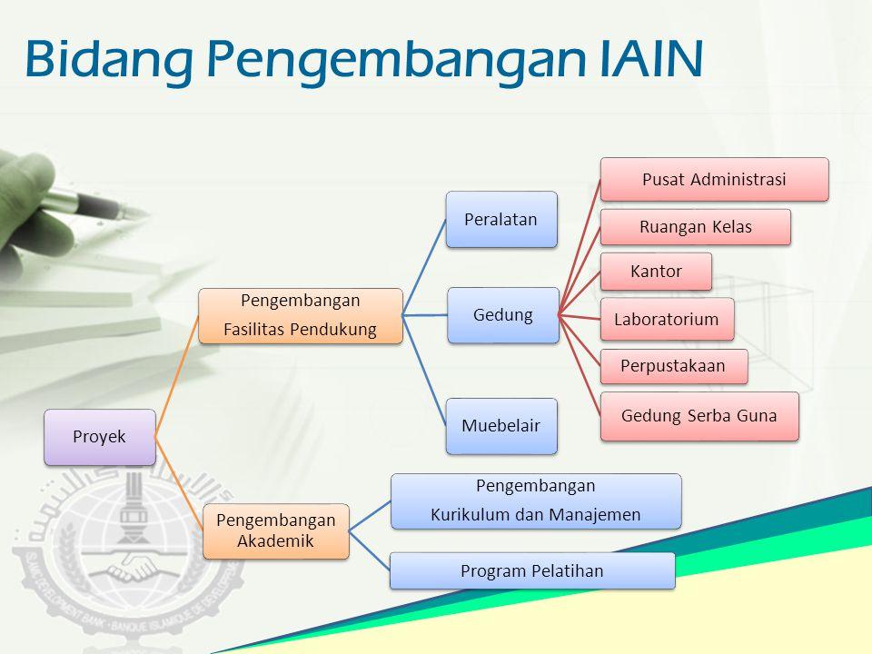 Bidang Pengembangan IAIN