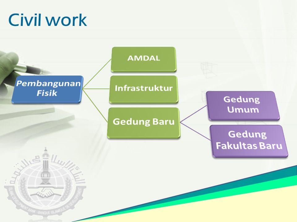 Civil work Pembangunan Fisik AMDAL Infrastruktur Gedung Baru