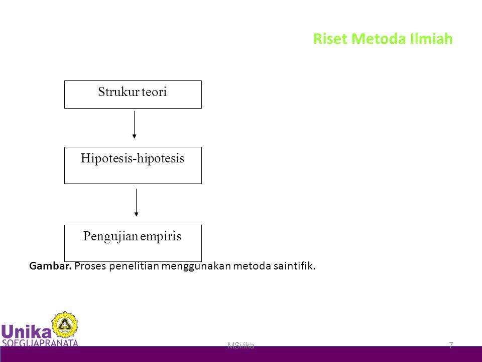 Riset Metoda Ilmiah Strukur teori pengkonstruksian teori