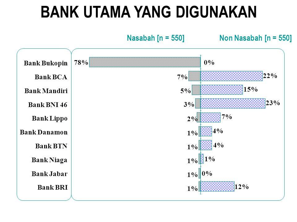 BANK UTAMA YANG DIGUNAKAN