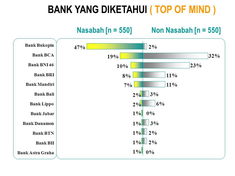 BANK YANG DIKETAHUI ( TOP OF MIND )