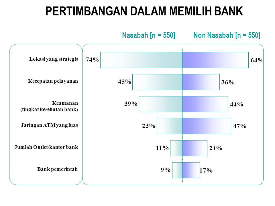 PERTIMBANGAN DALAM MEMILIH BANK