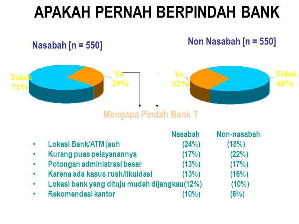 APAKAH PERNAH BERPINDAH BANK