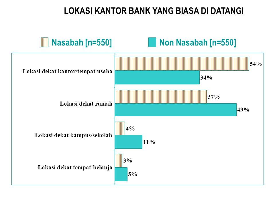 LOKASI KANTOR BANK YANG BIASA DI DATANGI