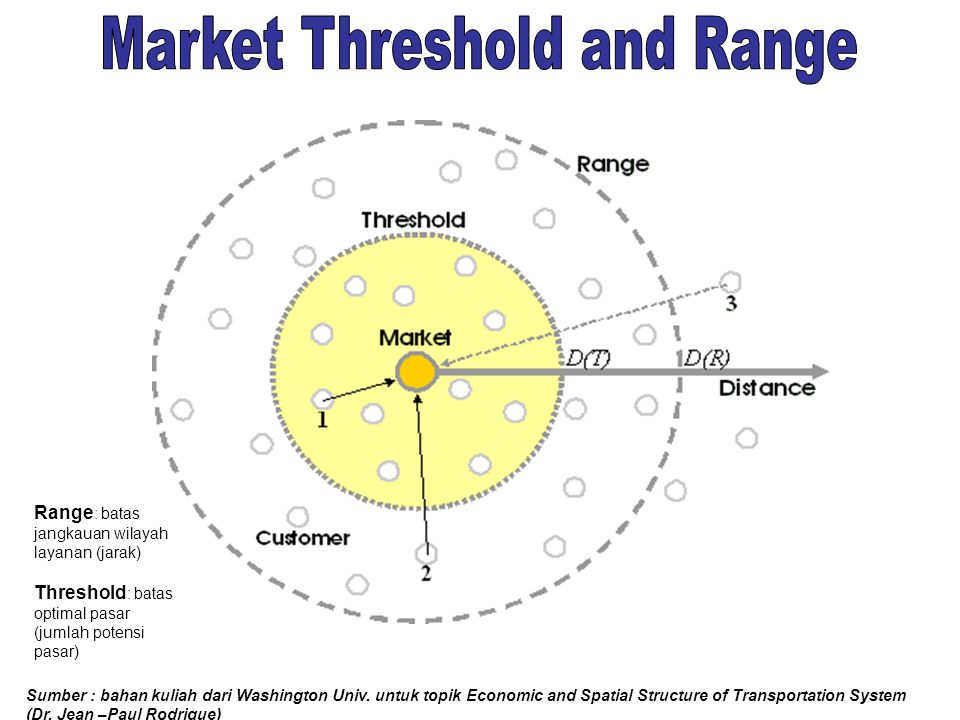 Market Threshold and Range