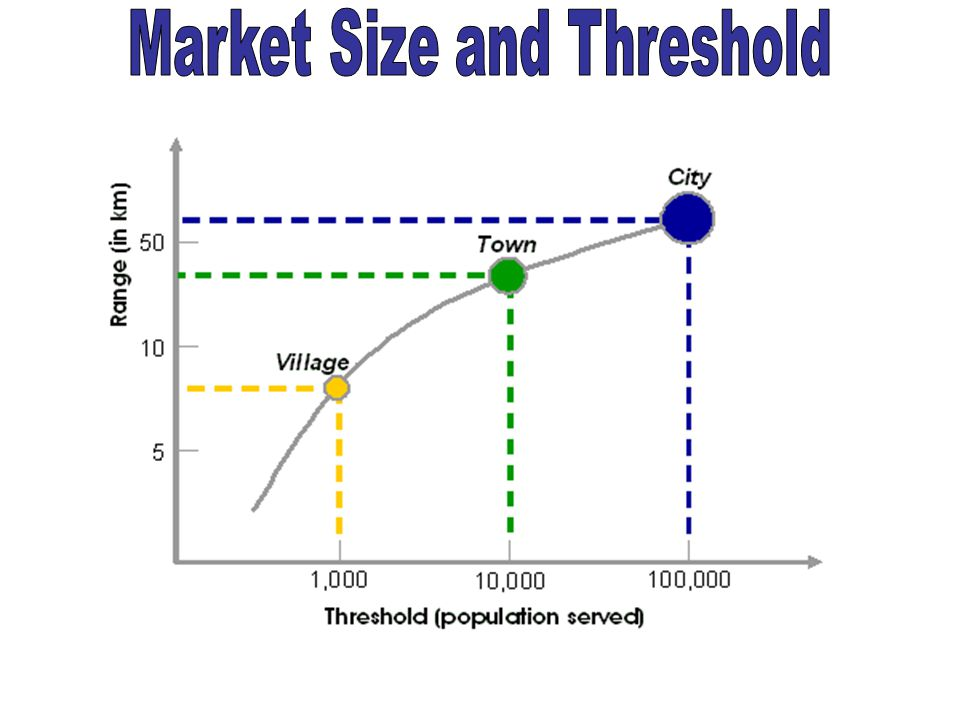Market Size and Threshold
