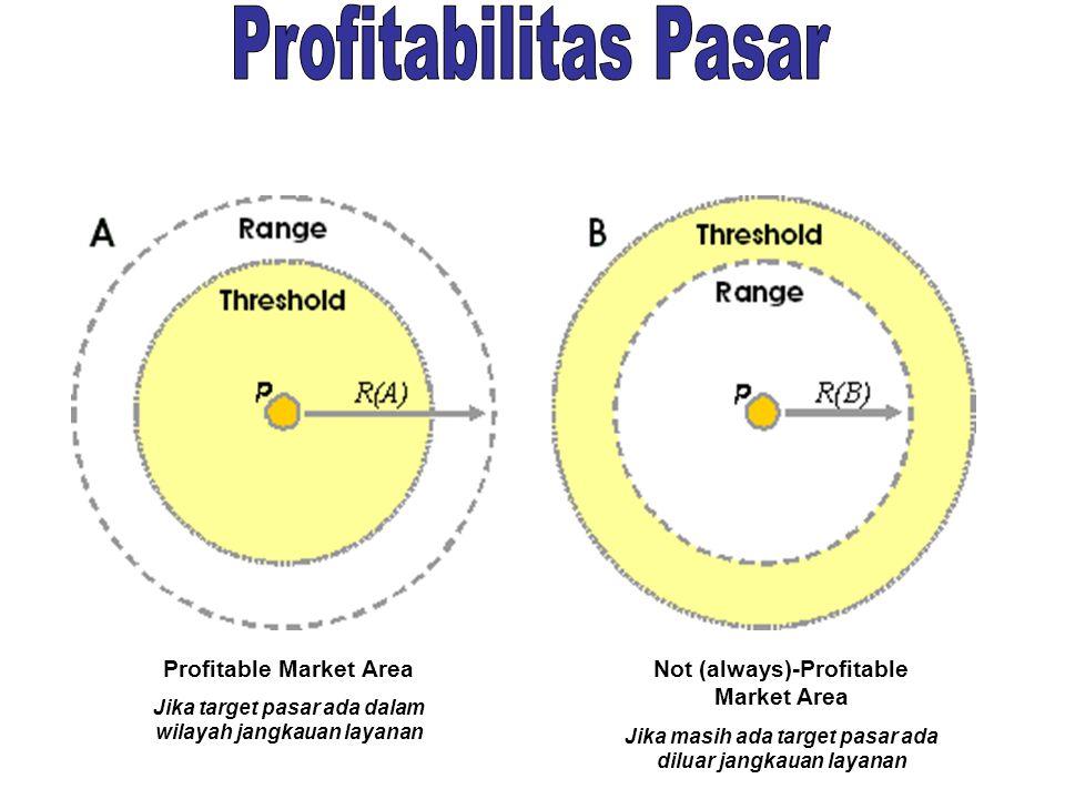 Profitabilitas Pasar Profitable Market Area