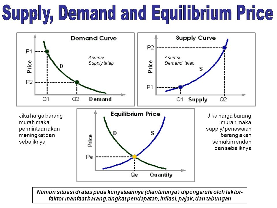 Supply, Demand and Equilibrium Price