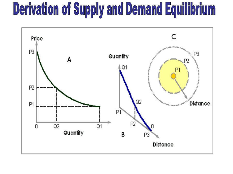 Derivation of Supply and Demand Equilibrium