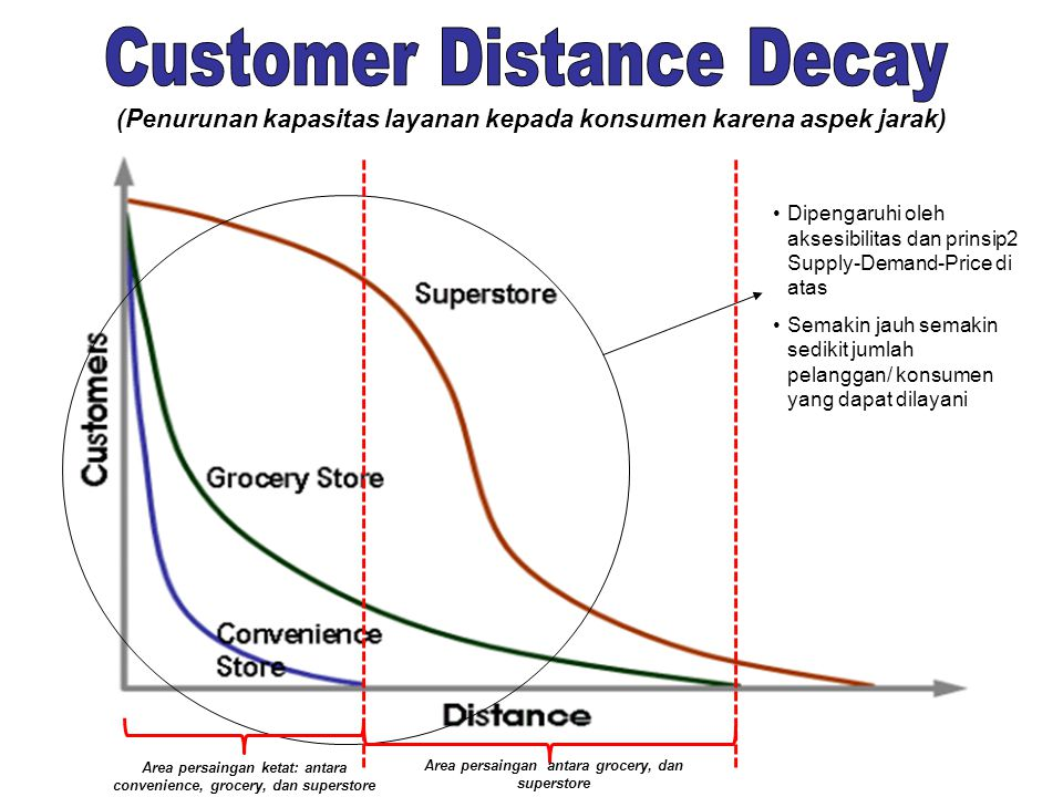 Customer Distance Decay