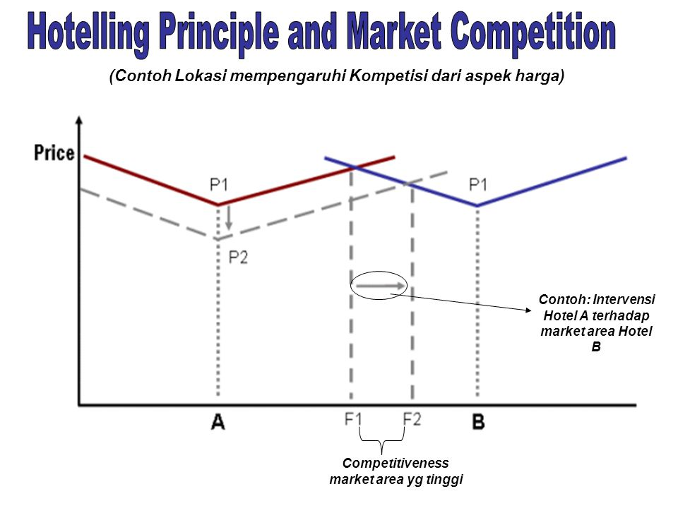 Hotelling Principle and Market Competition