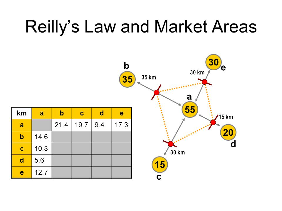 Reilly's Law and Market Areas