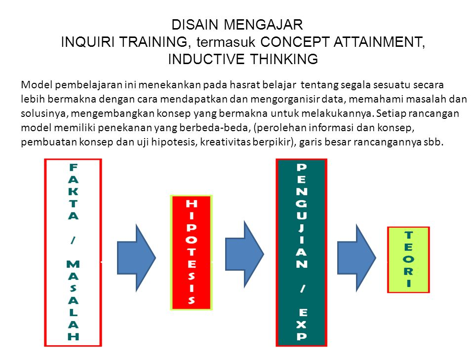 DISAIN MENGAJAR INQUIRI TRAINING, termasuk CONCEPT ATTAINMENT, INDUCTIVE THINKING
