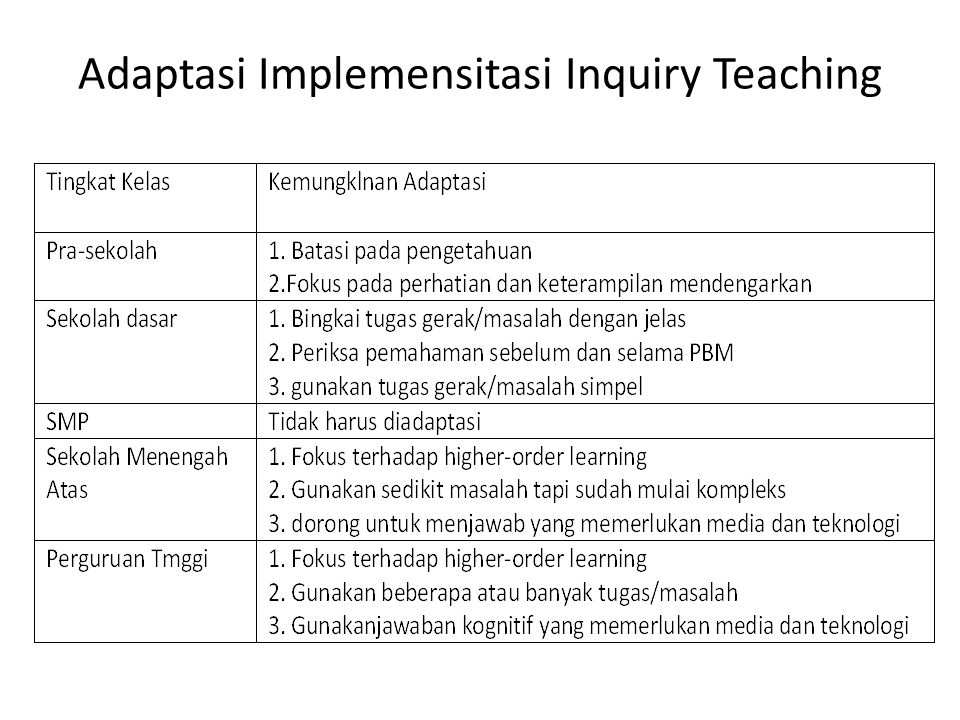 Adaptasi Implemensitasi Inquiry Teaching