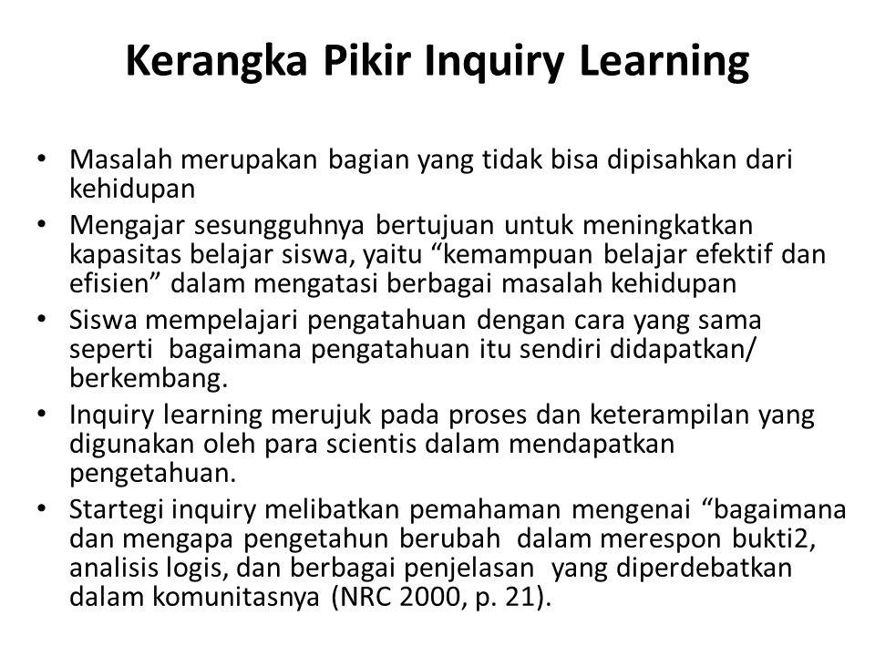 Kerangka Pikir Inquiry Learning