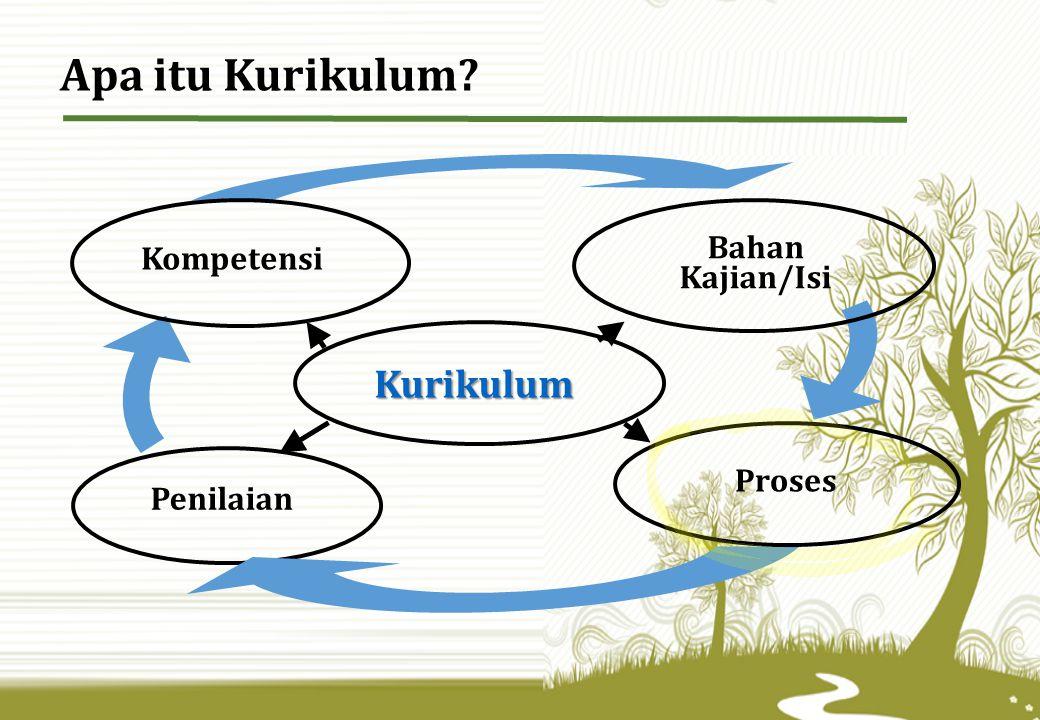 Apa itu Kurikulum Kurikulum Bahan Kajian/Isi Kompetensi Proses