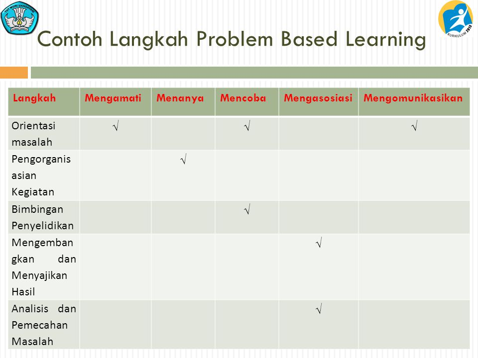 Contoh Langkah Problem Based Learning