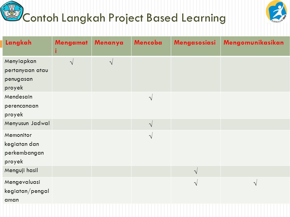 Contoh Langkah Project Based Learning