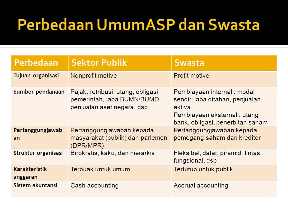 Perbedaan UmumASP dan Swasta