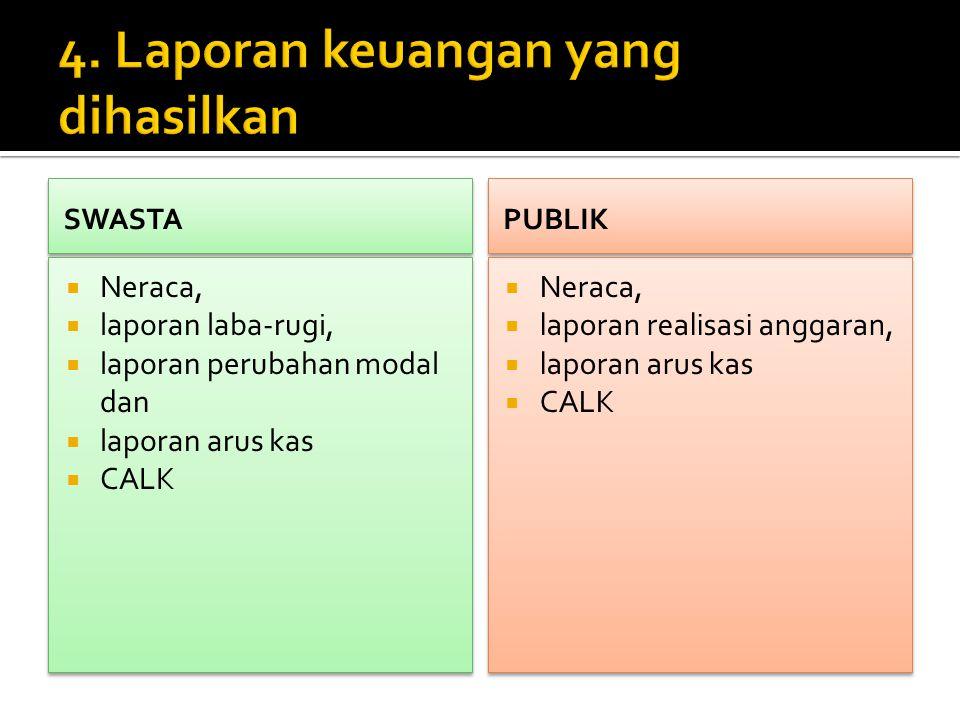4. Laporan keuangan yang dihasilkan