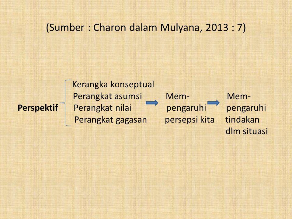 (Sumber : Charon dalam Mulyana, 2013 : 7)