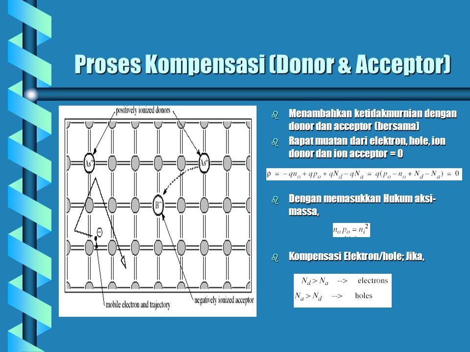 Proses Kompensasi (Donor & Acceptor)