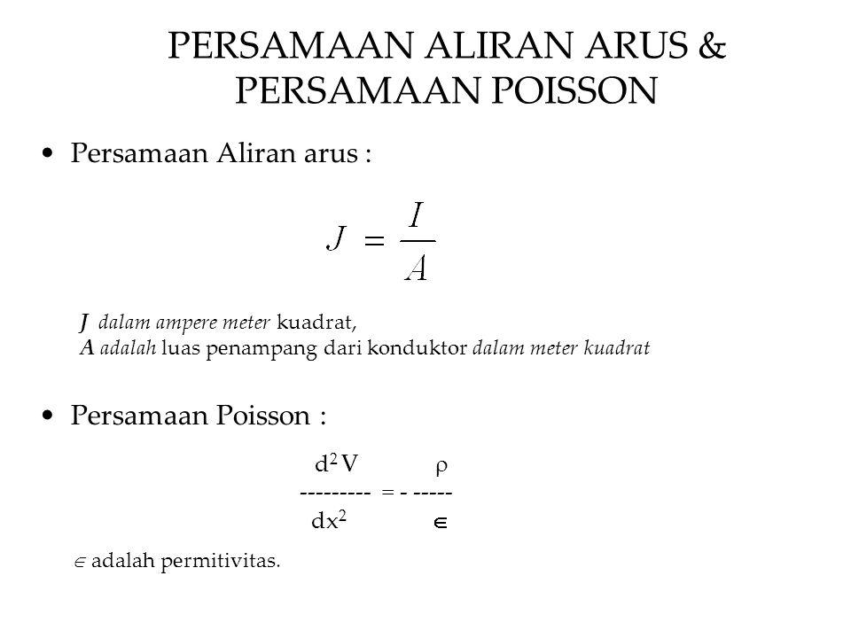 PERSAMAAN ALIRAN ARUS & PERSAMAAN POISSON