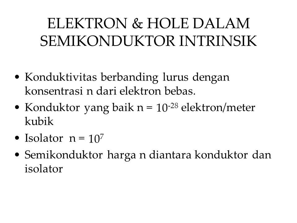 ELEKTRON & HOLE DALAM SEMIKONDUKTOR INTRINSIK