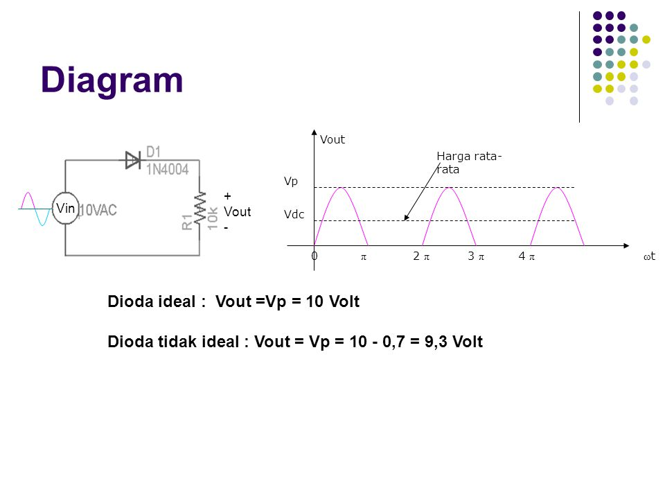 Diagram Dioda ideal : Vout =Vp = 10 Volt