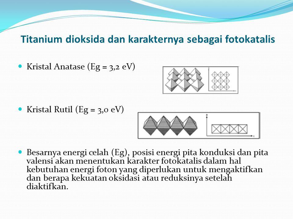 Titanium dioksida dan karakternya sebagai fotokatalis