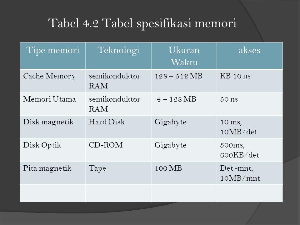 Tabel 4.2 Tabel spesifikasi memori