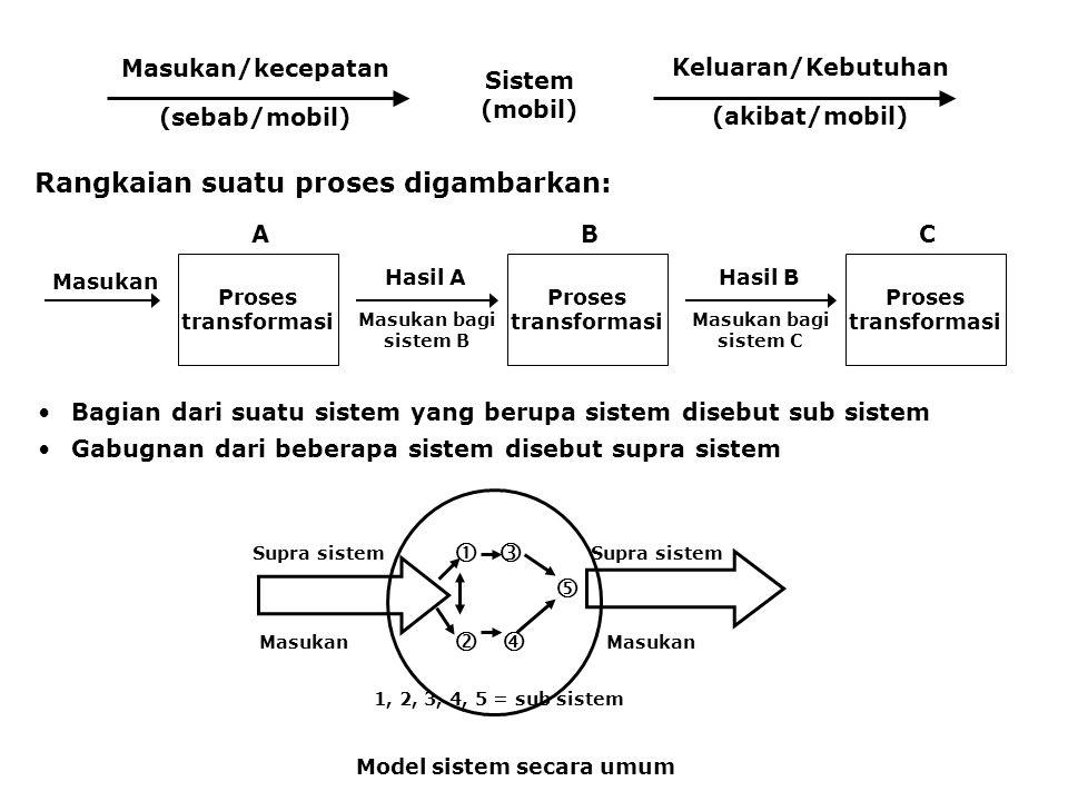 Rangkaian suatu proses digambarkan:
