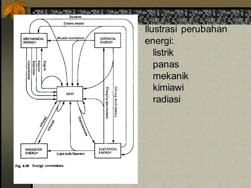 Ilustrasi perubahan energi: listrik panas mekanik kimiawi radiasi