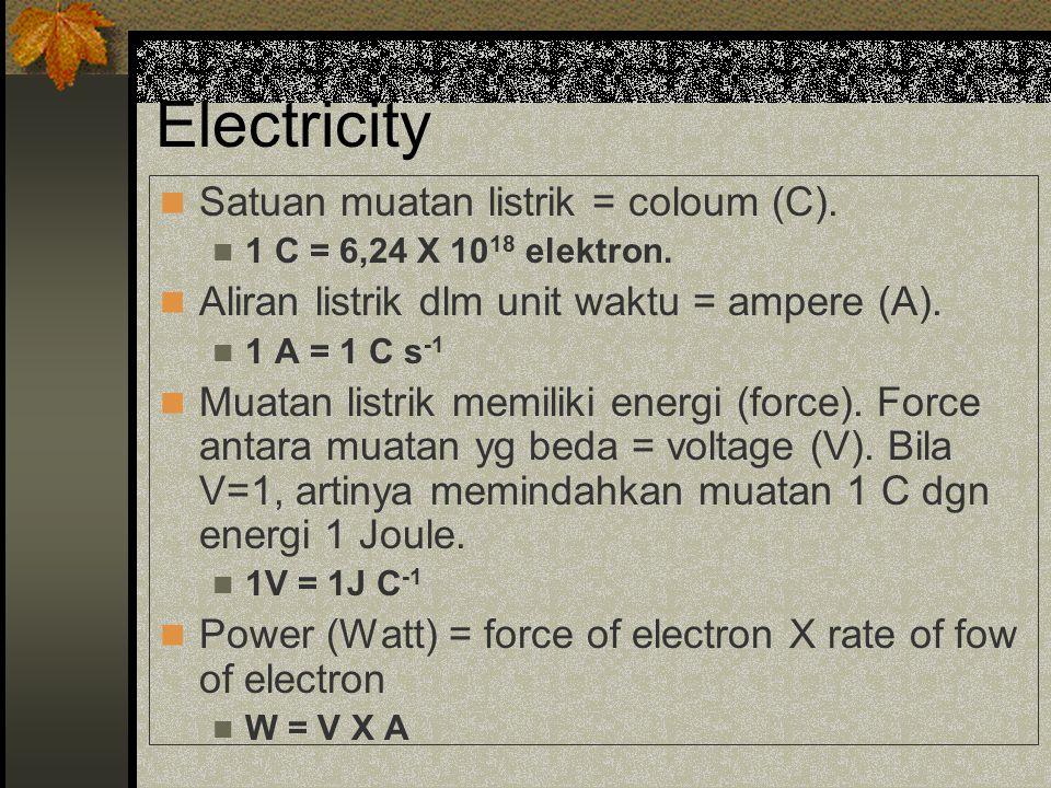 Electricity Satuan muatan listrik = coloum (C).