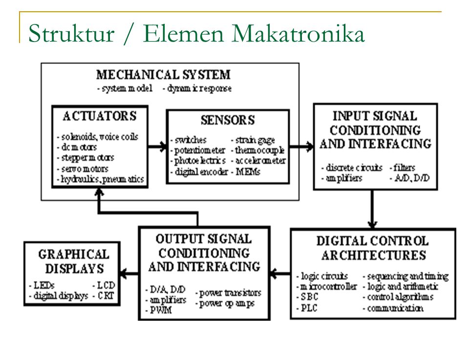 Struktur / Elemen Makatronika