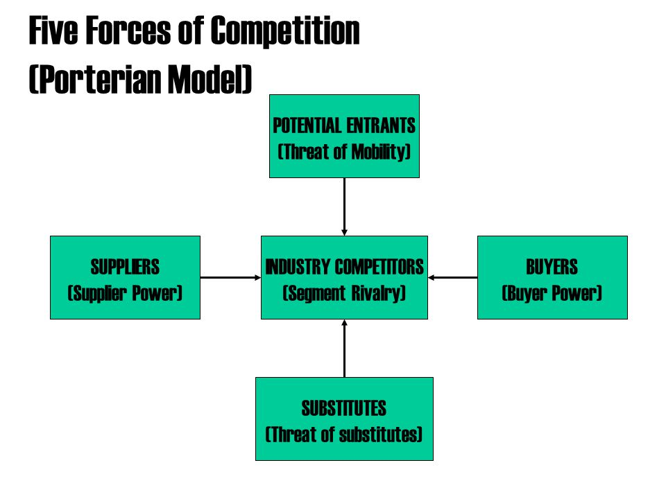 Five Forces of Competition (Porterian Model)