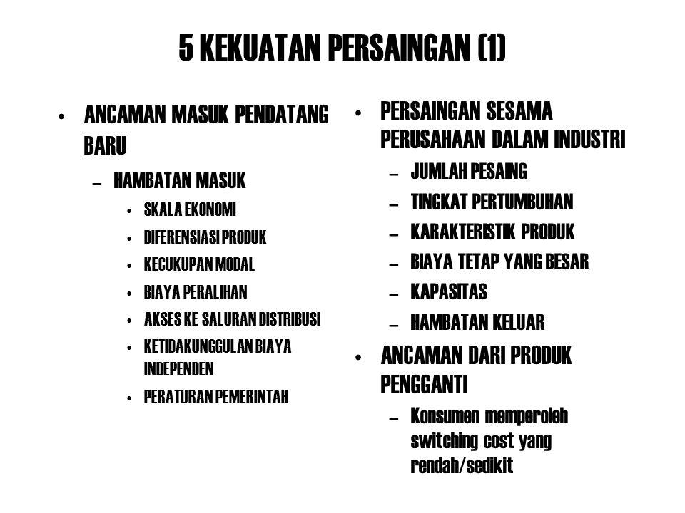 5 KEKUATAN PERSAINGAN (1)