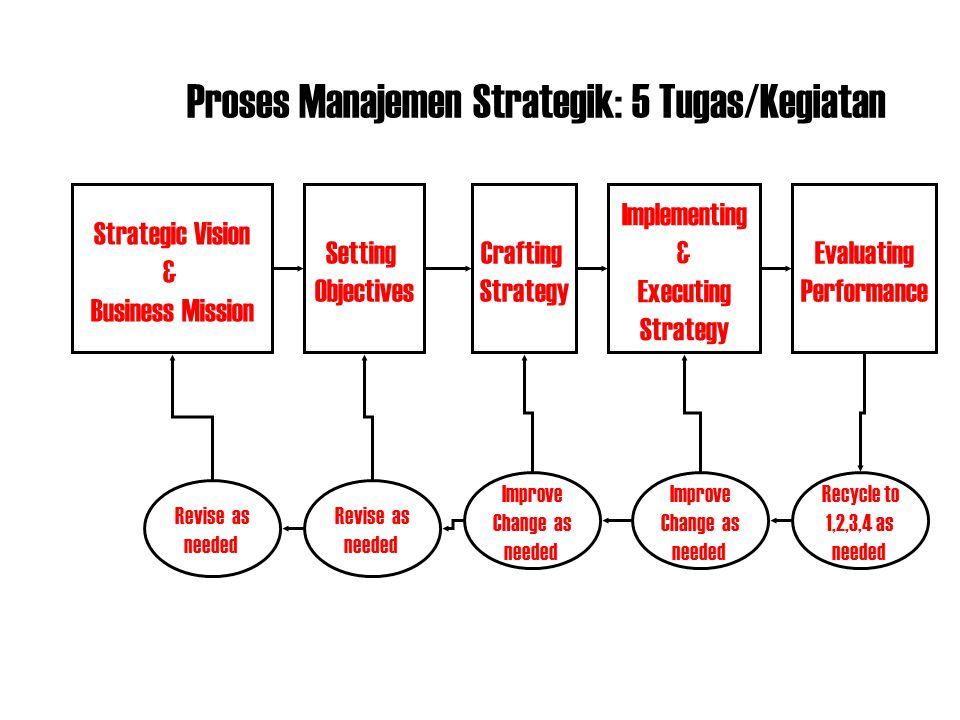 Proses Manajemen Strategik: 5 Tugas/Kegiatan