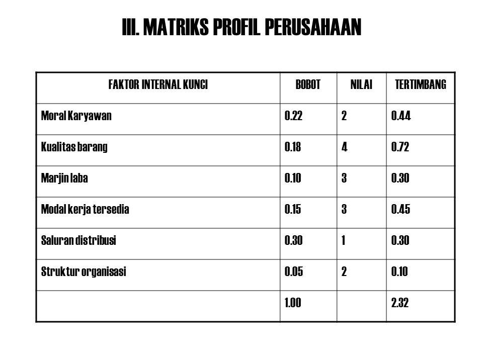 III. MATRIKS PROFIL PERUSAHAAN