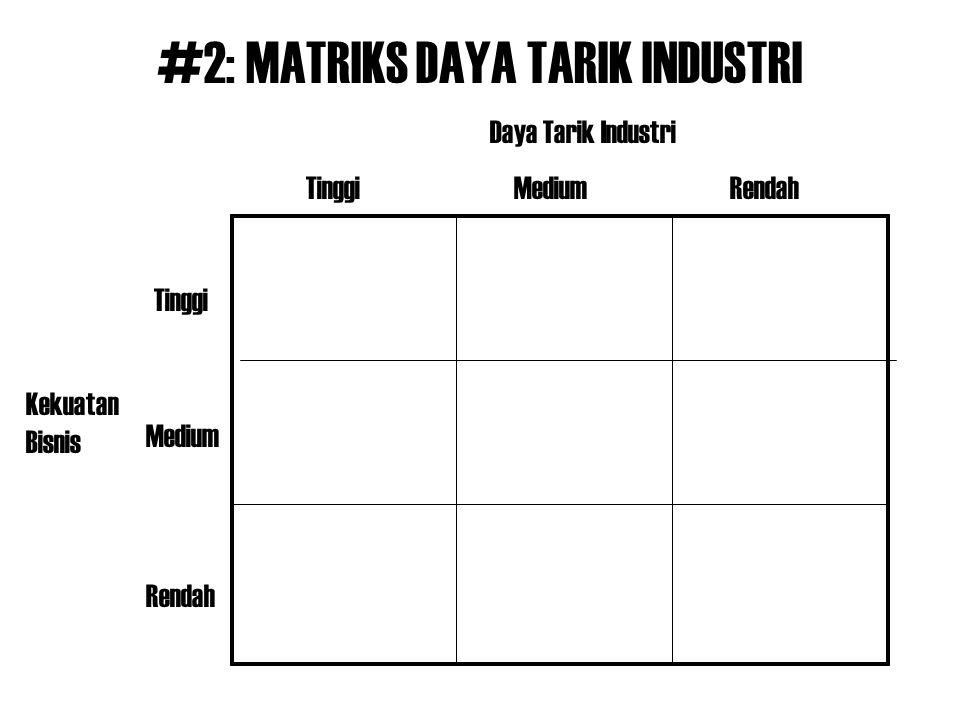 #2: MATRIKS DAYA TARIK INDUSTRI