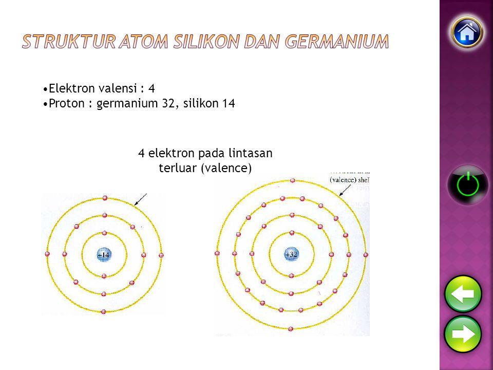Struktur atom silikon dan germanium