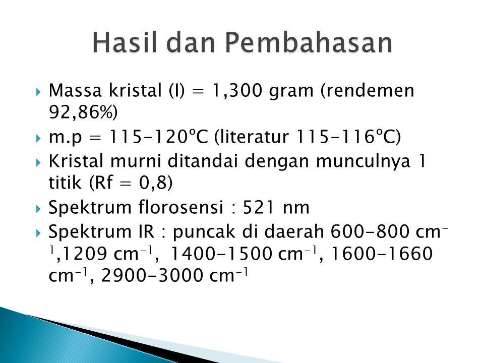 Hasil dan Pembahasan Massa kristal (I) = 1,300 gram (rendemen 92,86%)