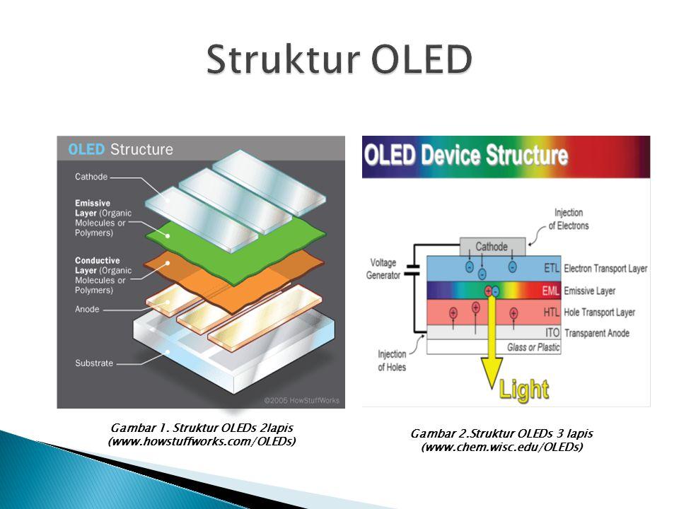 Struktur OLED Gambar 1.