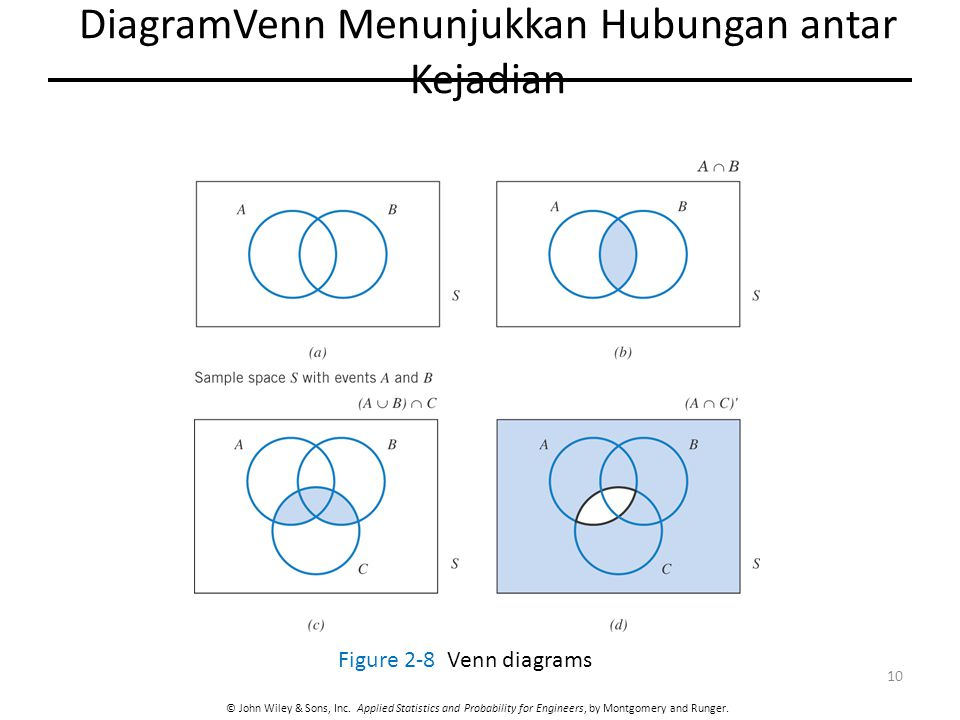 DiagramVenn Menunjukkan Hubungan antar Kejadian