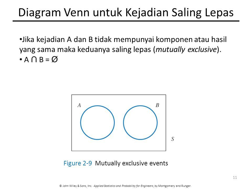 Diagram Venn untuk Kejadian Saling Lepas