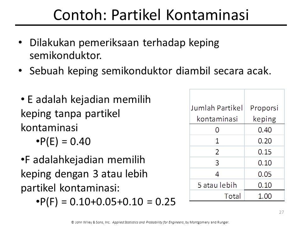 Contoh: Partikel Kontaminasi