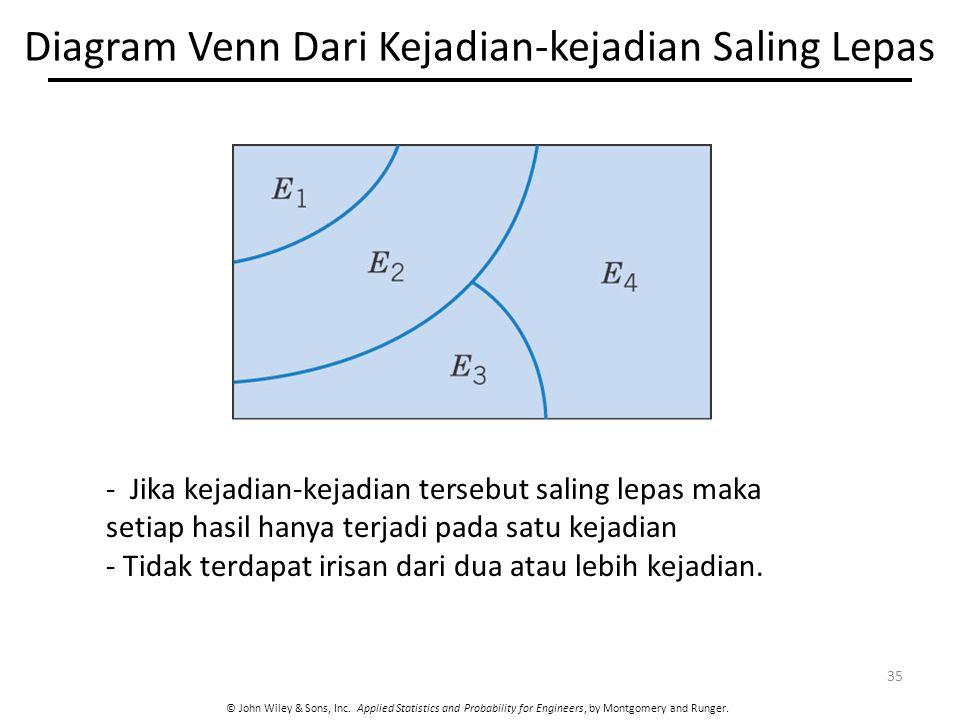 Diagram Venn Dari Kejadian-kejadian Saling Lepas