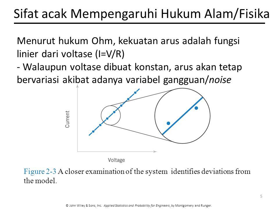 Sifat acak Mempengaruhi Hukum Alam/Fisika